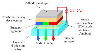 Cellule OLED