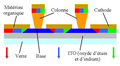 Fabrication d'une matrice passive